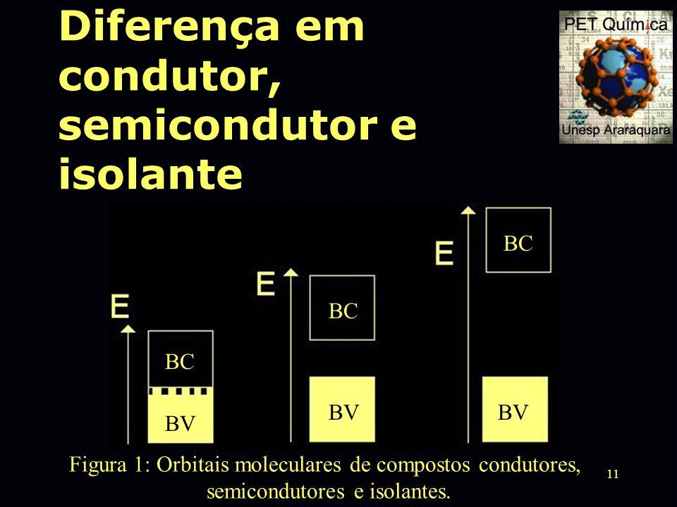 Diferença em condutor, semicondutor e isolante