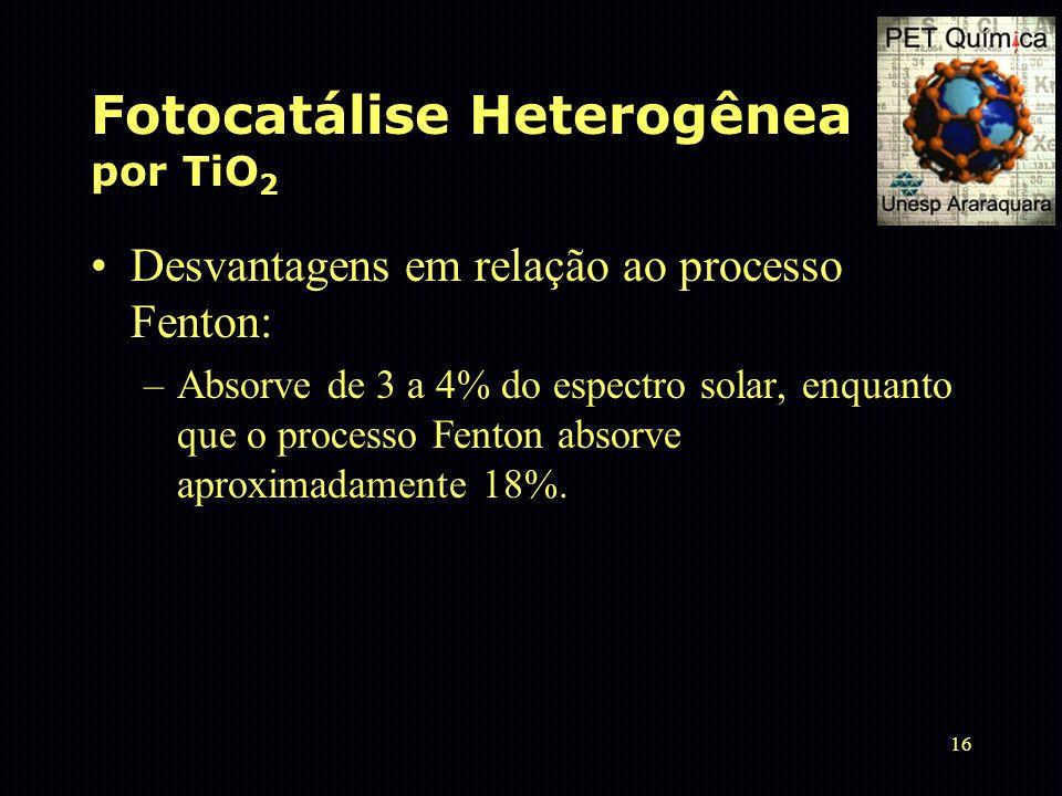Fotocatálise Heterogênea por TiO2