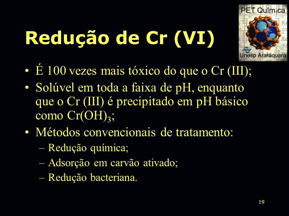 Redução de Cr (VI) É 100 vezes mais tóxico do que o Cr (III);