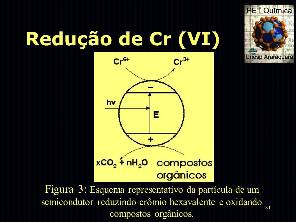 Redução de Cr (VI) Figura 3: Esquema representativo da partícula de um semicondutor reduzindo crômio hexavalente e oxidando compostos orgânicos.