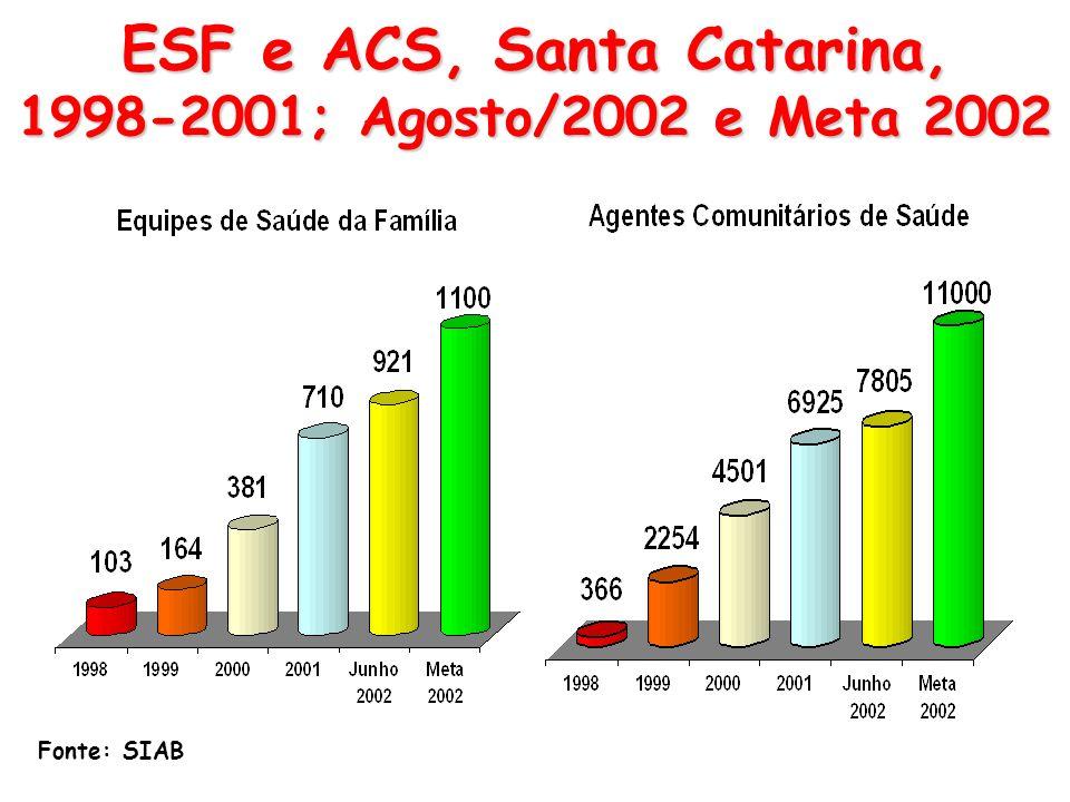 ESF e ACS, Santa Catarina, 1998-2001; Agosto/2002 e Meta 2002