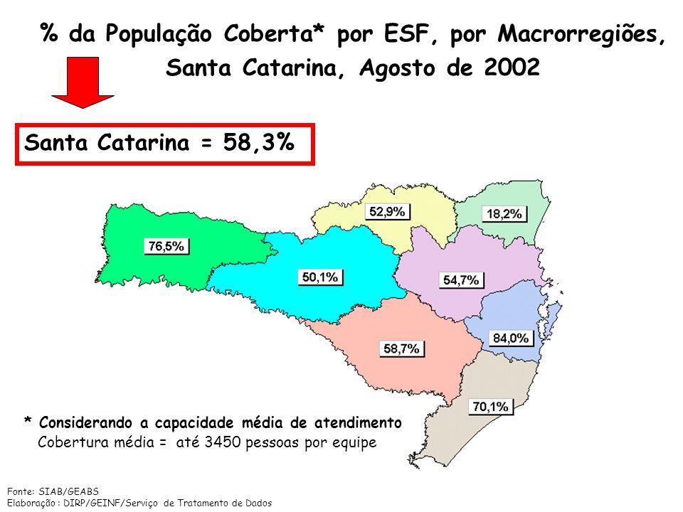 % da População Coberta* por ESF, por Macrorregiões,