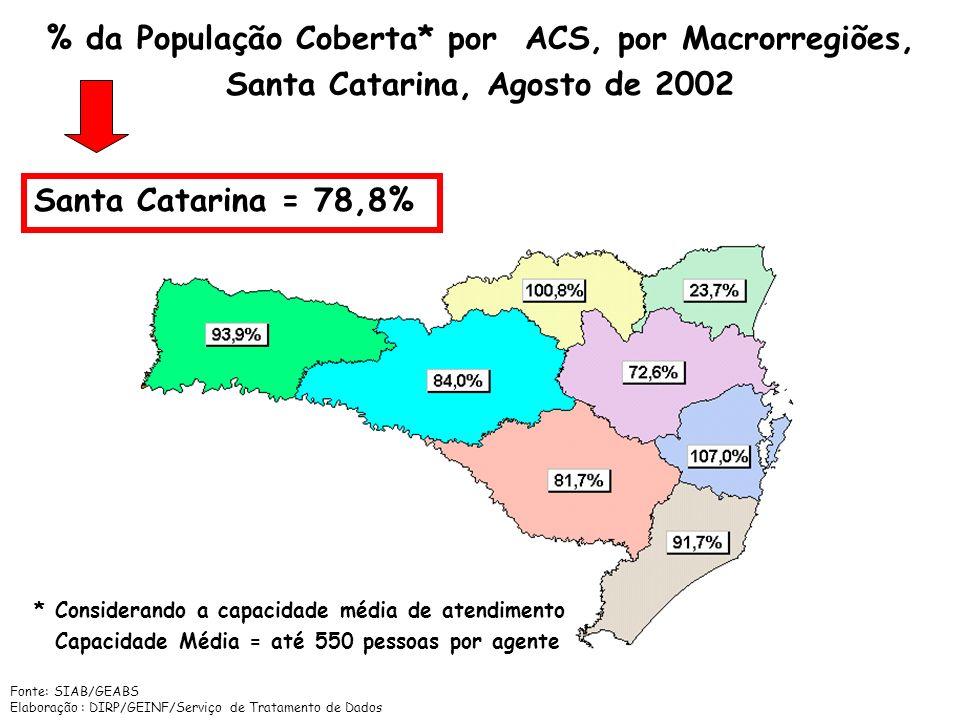 % da População Coberta* por ACS, por Macrorregiões,