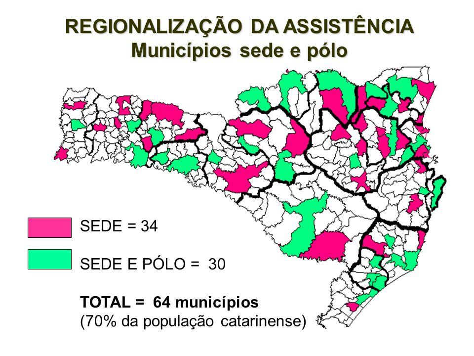 REGIONALIZAÇÃO DA ASSISTÊNCIA