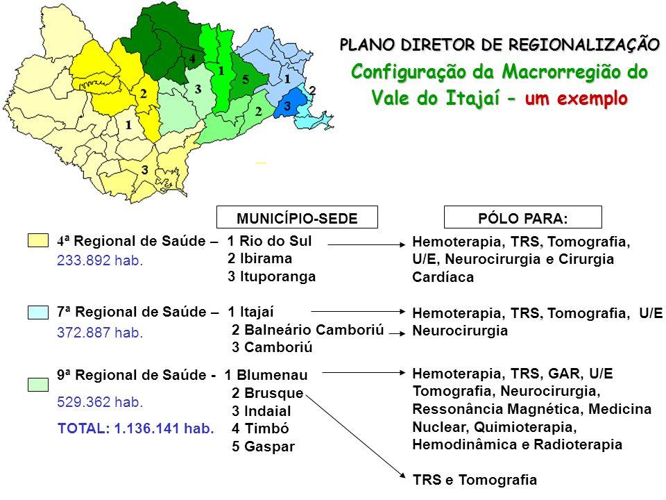 Configuração da Macrorregião do Vale do Itajaí - um exemplo