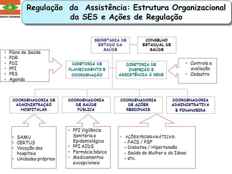 Regulação da Assistência: Estrutura Organizacional da SES e Ações de Regulação