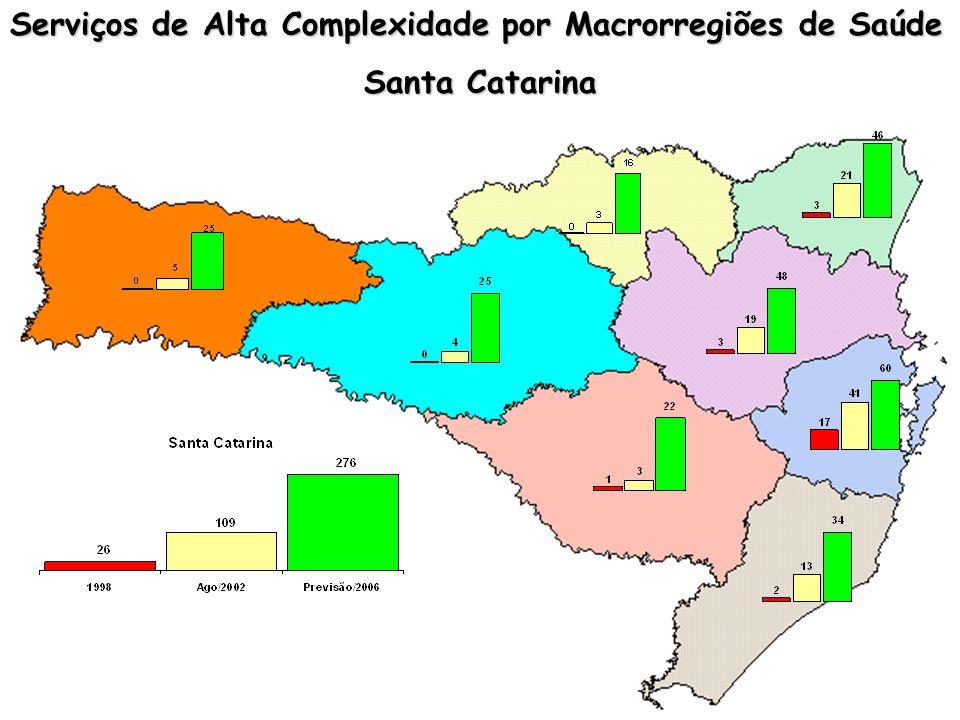 Serviços de Alta Complexidade por Macrorregiões de Saúde
