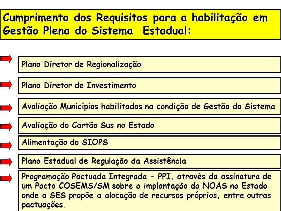 Cumprimento dos Requisitos para a habilitação em Gestão Plena do Sistema Estadual: