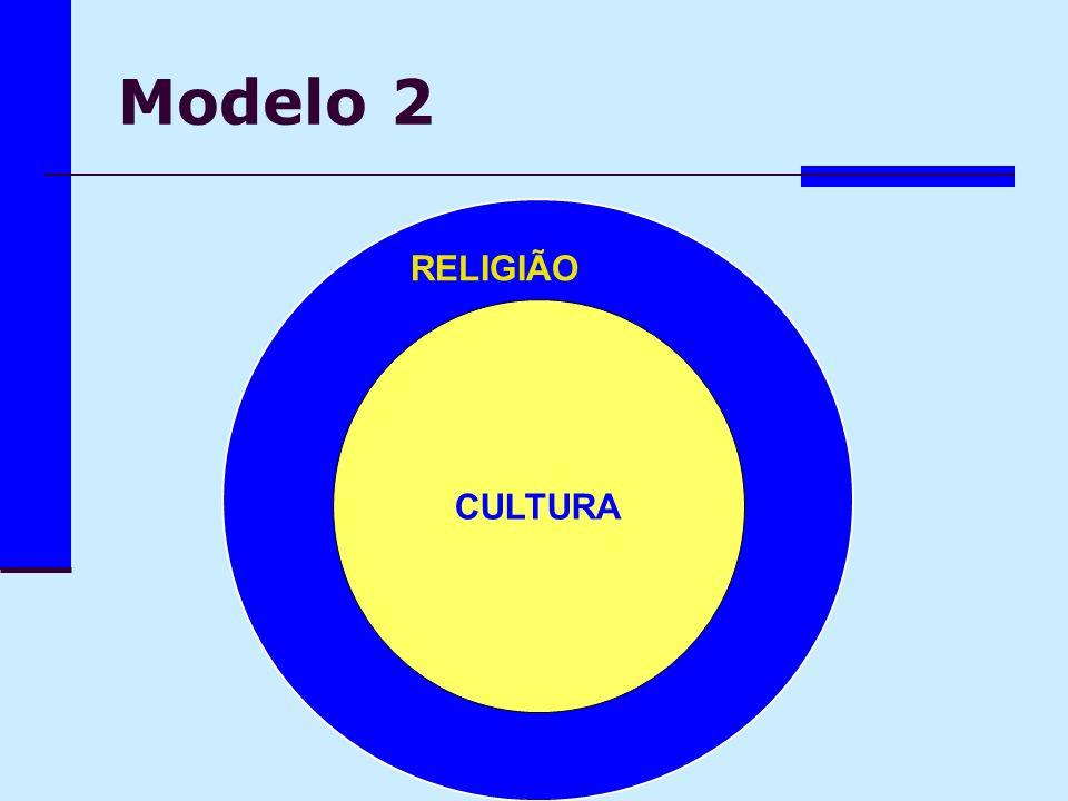Modelo 2 RELIGIÃO RELIGIÃO CULTURA