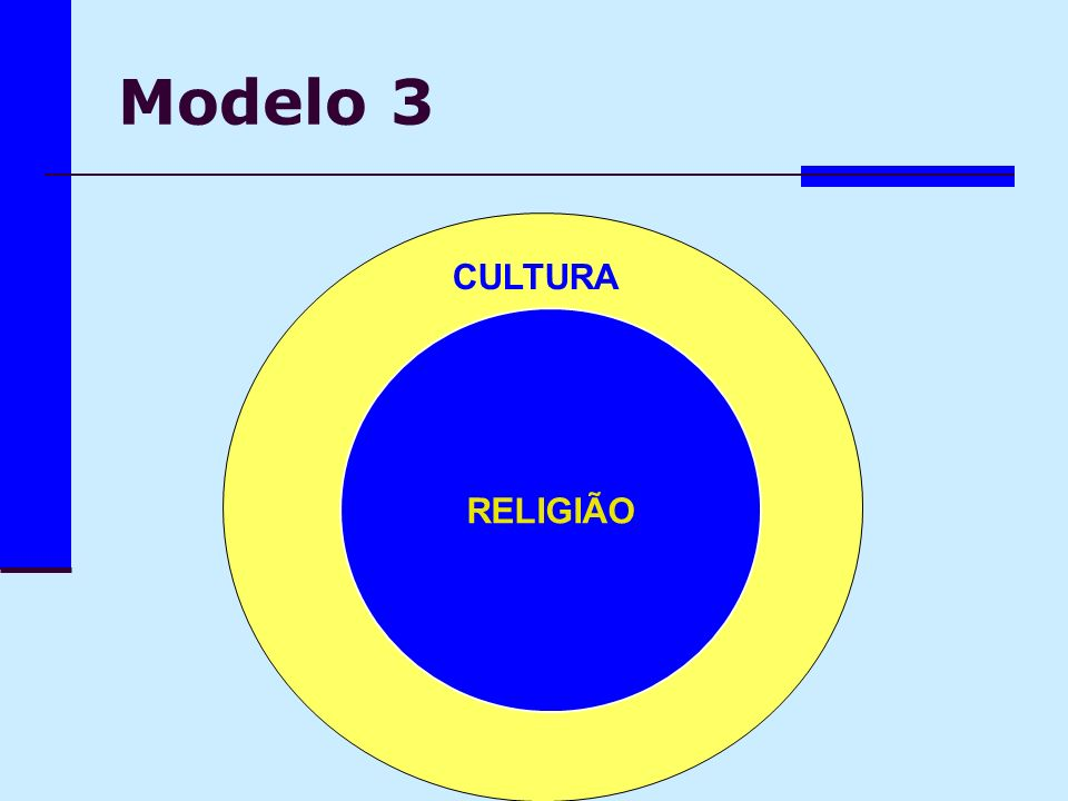 Modelo 3 CULTURA CULTURA RELIGIÃO