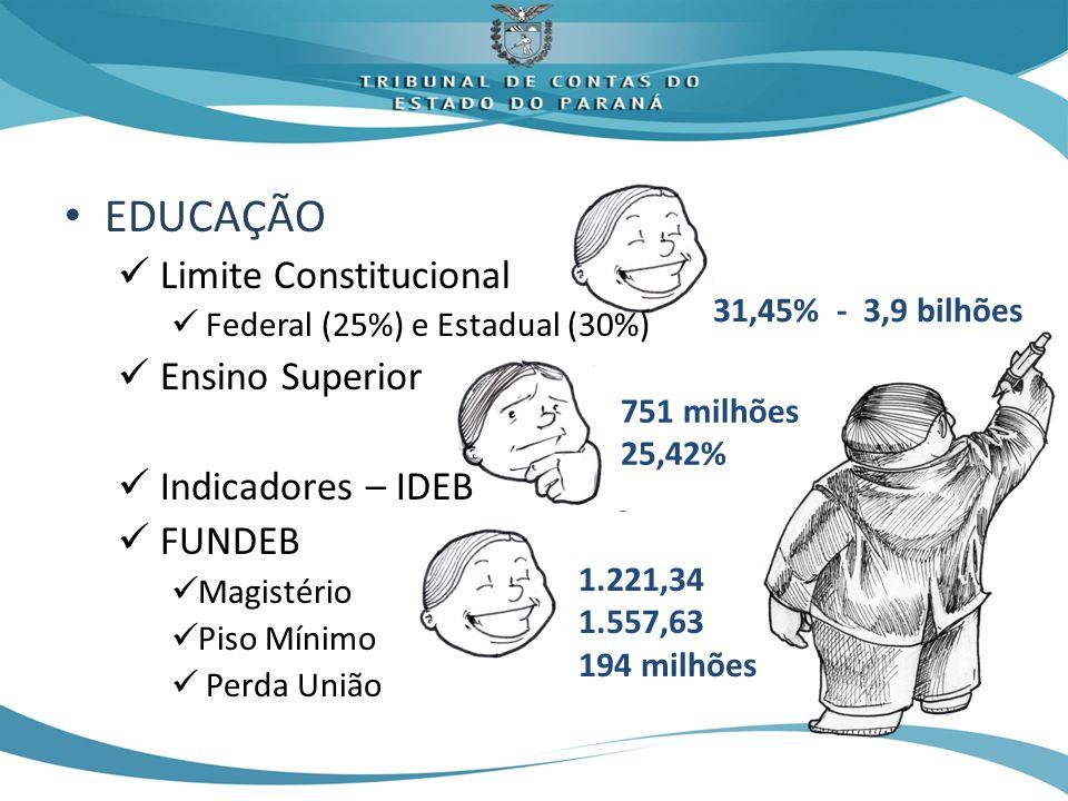 EDUCAÇÃO Limite Constitucional Ensino Superior Indicadores – IDEB