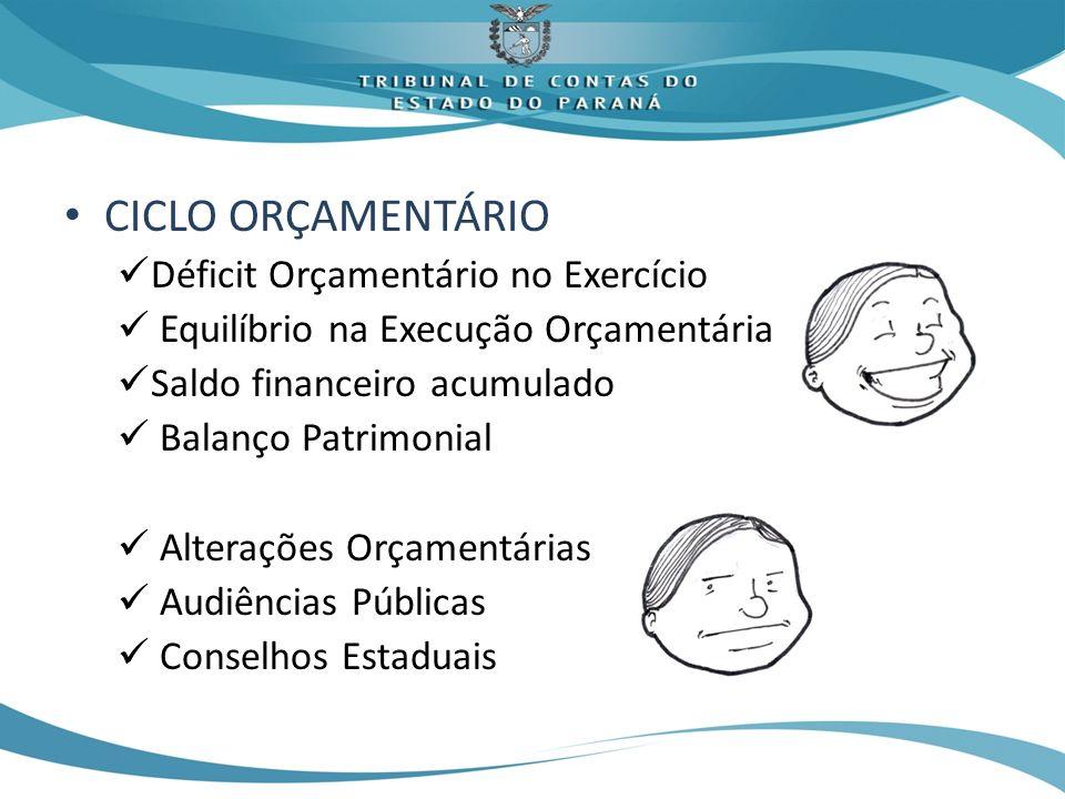 CICLO ORÇAMENTÁRIO Déficit Orçamentário no Exercício