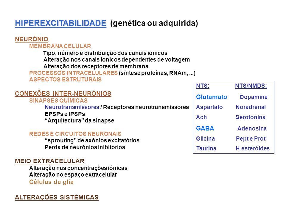 HIPEREXCITABILIDADE (genética ou adquirida)