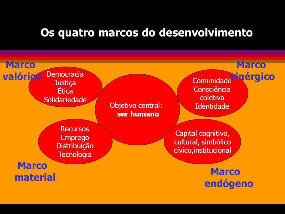 Os quatro marcos do desenvolvimento