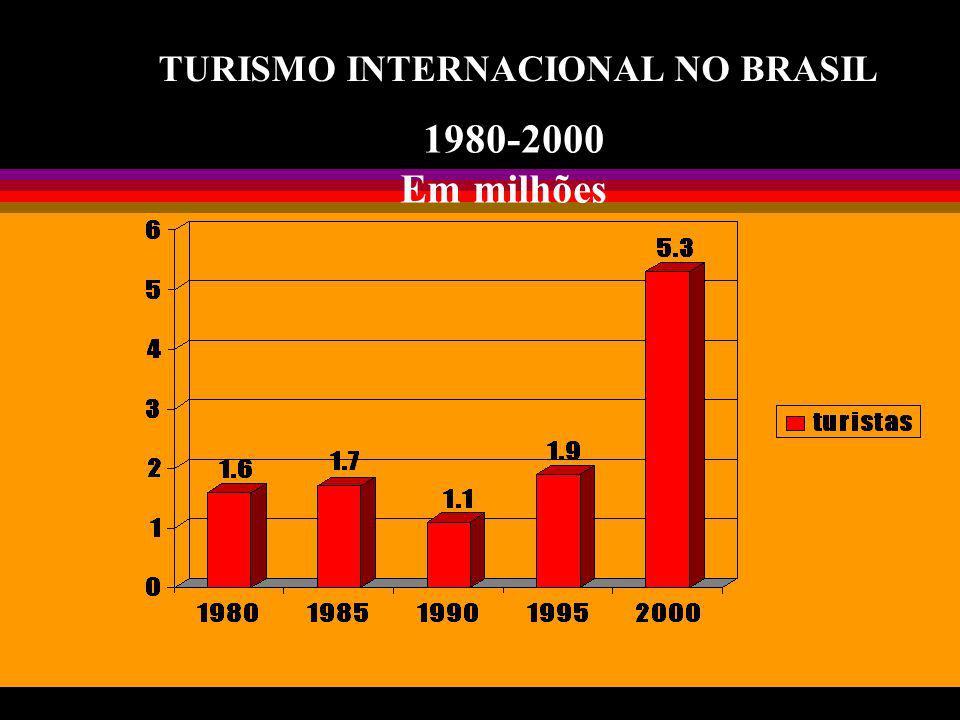 TURISMO INTERNACIONAL NO BRASIL