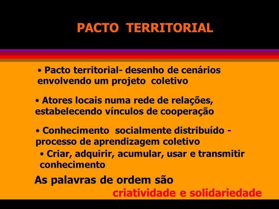 PACTO TERRITORIAL Pacto territorial- desenho de cenários envolvendo um projeto coletivo.