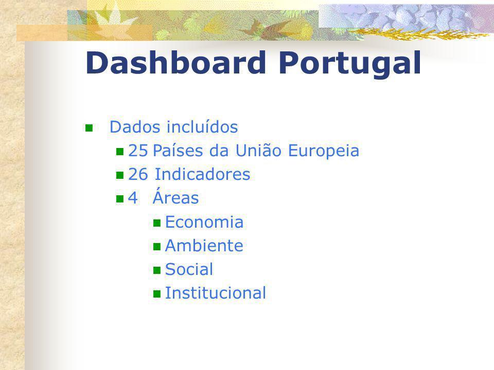 Dashboard Portugal Dados incluídos 25 Países da União Europeia