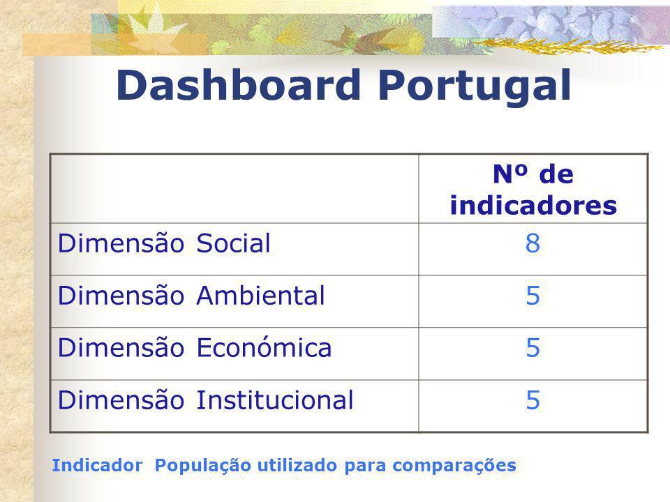 Dashboard Portugal Nº de indicadores Dimensão Social 8