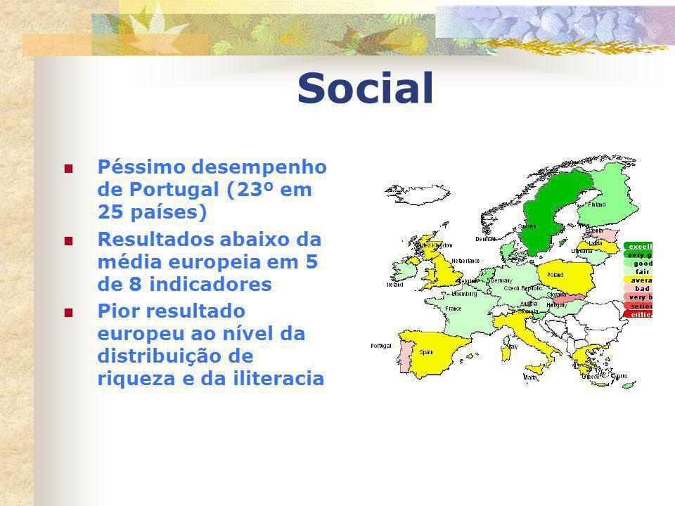 Social Péssimo desempenho de Portugal (23º em 25 países)