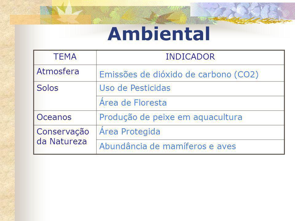 Ambiental TEMA INDICADOR Atmosfera