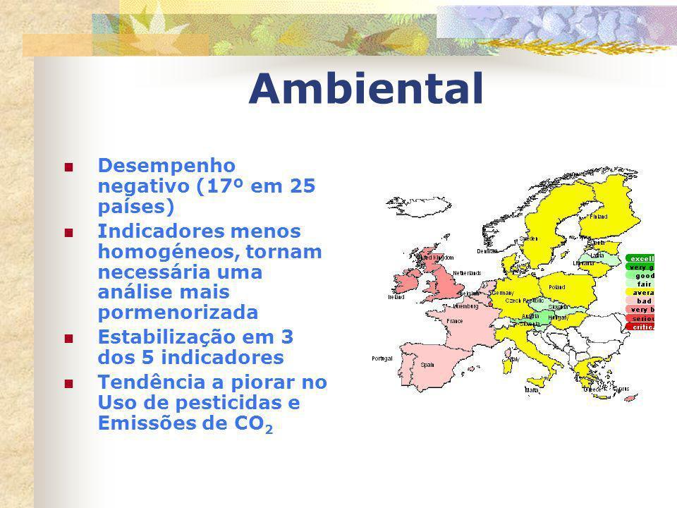 Ambiental Desempenho negativo (17º em 25 países)