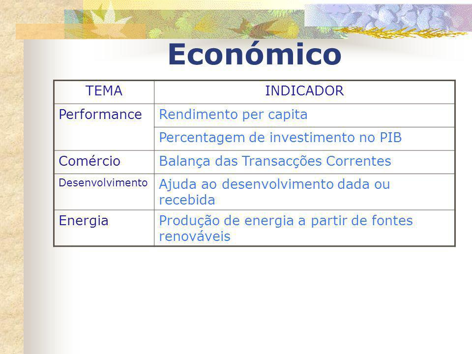 Económico TEMA INDICADOR Performance Rendimento per capita