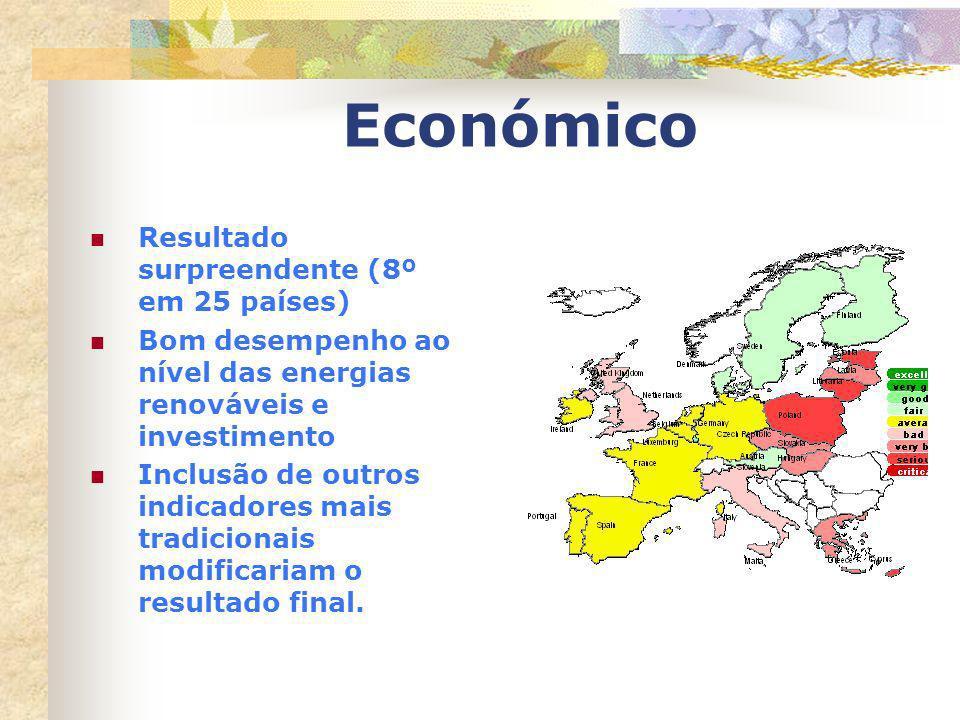 Económico Resultado surpreendente (8º em 25 países)