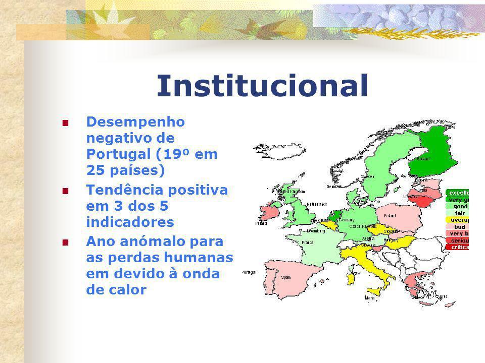 Institucional Desempenho negativo de Portugal (19º em 25 países)
