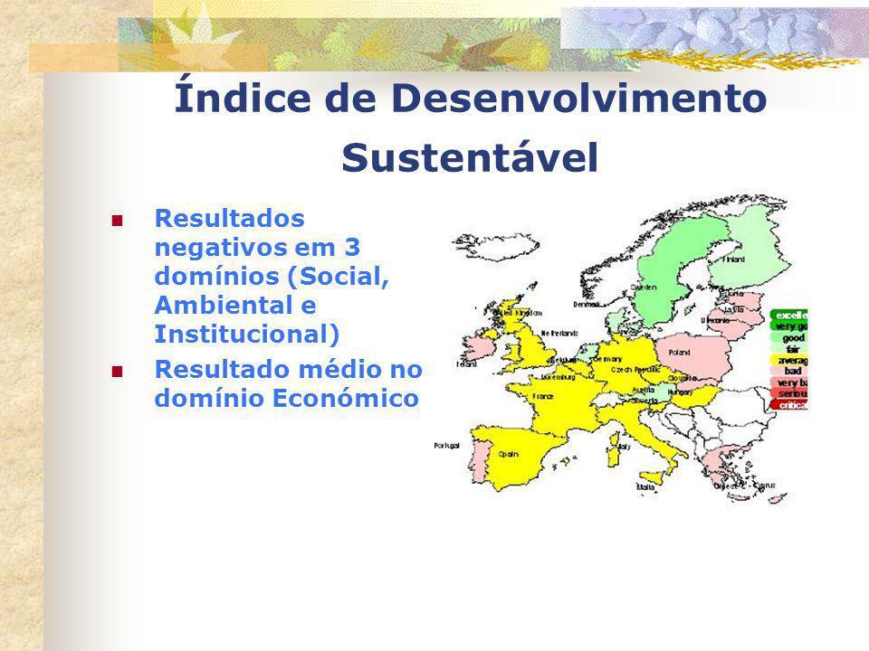 Índice de Desenvolvimento Sustentável