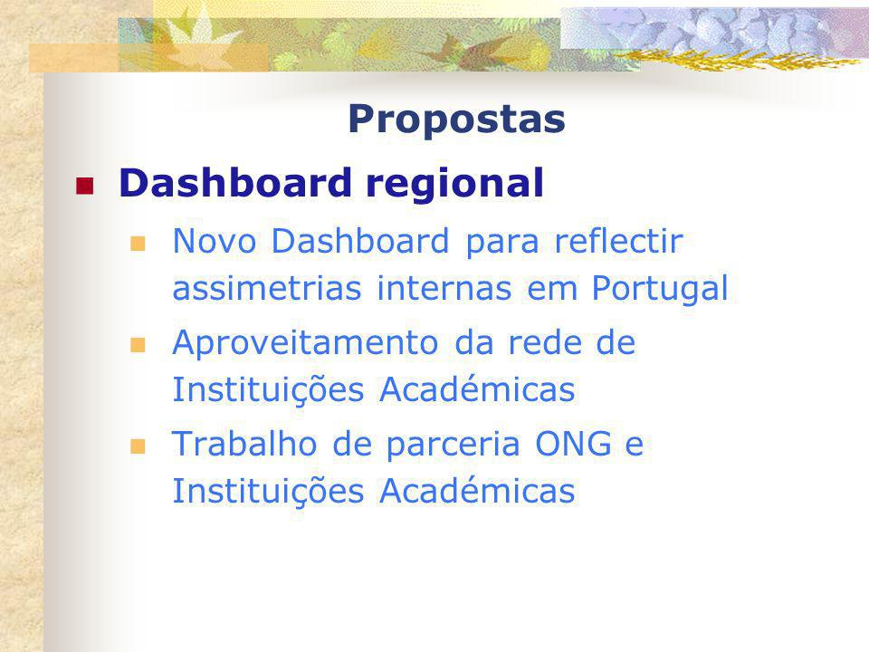 Propostas Dashboard regional