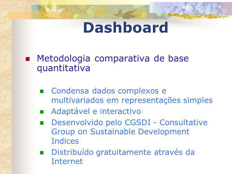 Dashboard Metodologia comparativa de base quantitativa