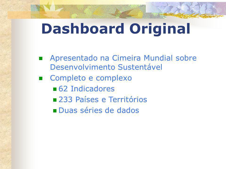 Dashboard Original Apresentado na Cimeira Mundial sobre Desenvolvimento Sustentável. Completo e complexo.