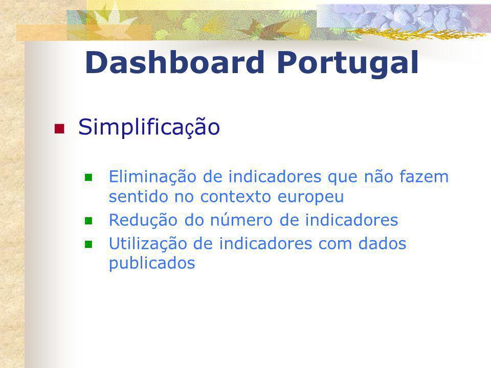 Dashboard Portugal Simplificação