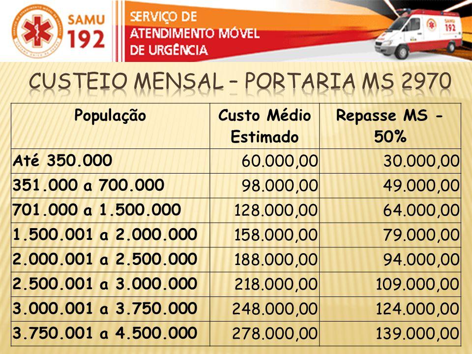 Custeio mensal – Portaria MS 2970