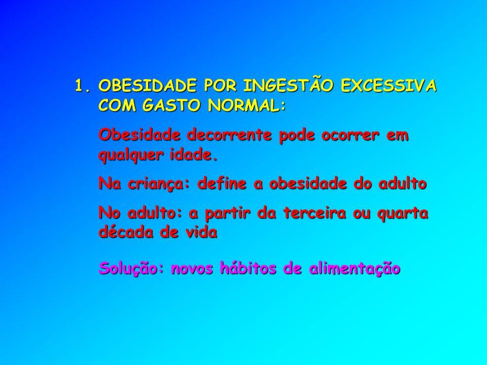 OBESIDADE POR INGESTÃO EXCESSIVA COM GASTO NORMAL: