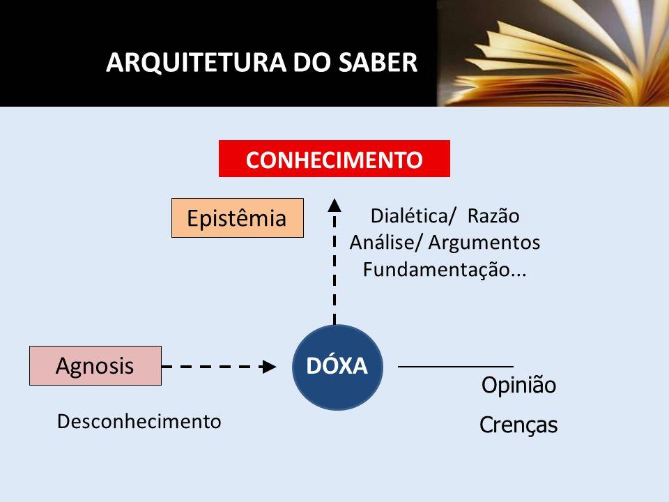 Dialética/ Razão Análise/ Argumentos Fundamentação...