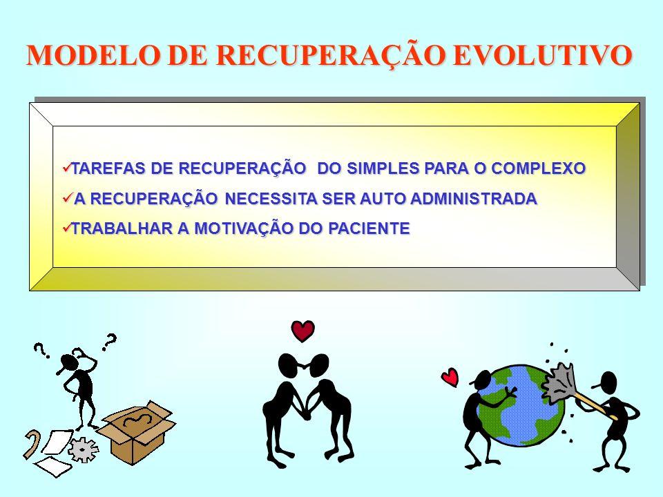 MODELO DE RECUPERAÇÃO EVOLUTIVO