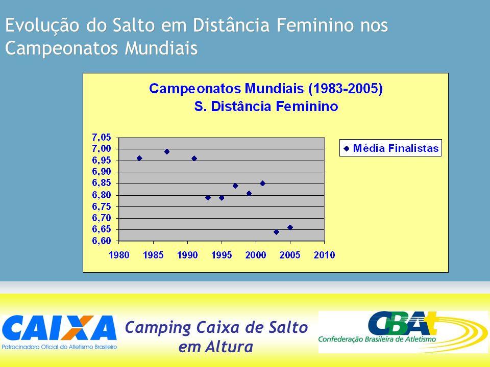 Evolução do Salto em Distância Feminino nos Campeonatos Mundiais