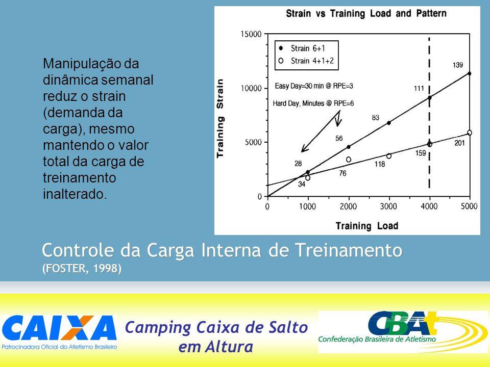 Controle da Carga Interna de Treinamento (FOSTER, 1998)