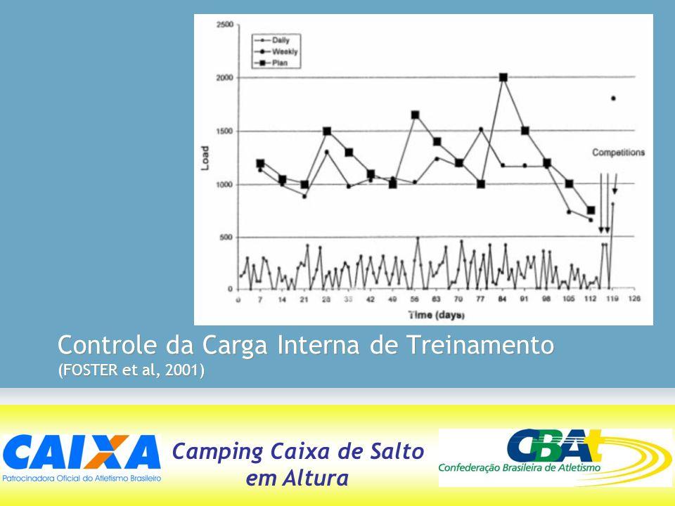 Controle da Carga Interna de Treinamento (FOSTER et al, 2001)