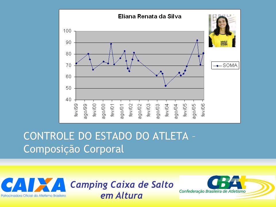 CONTROLE DO ESTADO DO ATLETA – Composição Corporal