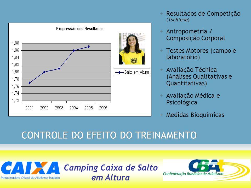 CONTROLE DO EFEITO DO TREINAMENTO