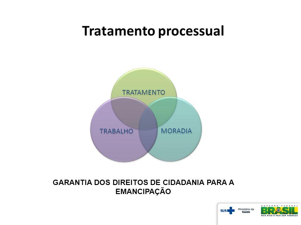 Tratamento processual