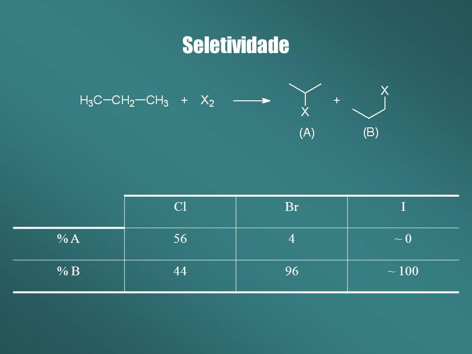Seletividade Cl Br I % A 56 4 ~ 0 % B 44 96 ~ 100