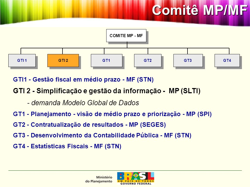 Comitê MP/MF Modelo Global de Dados - Contexto