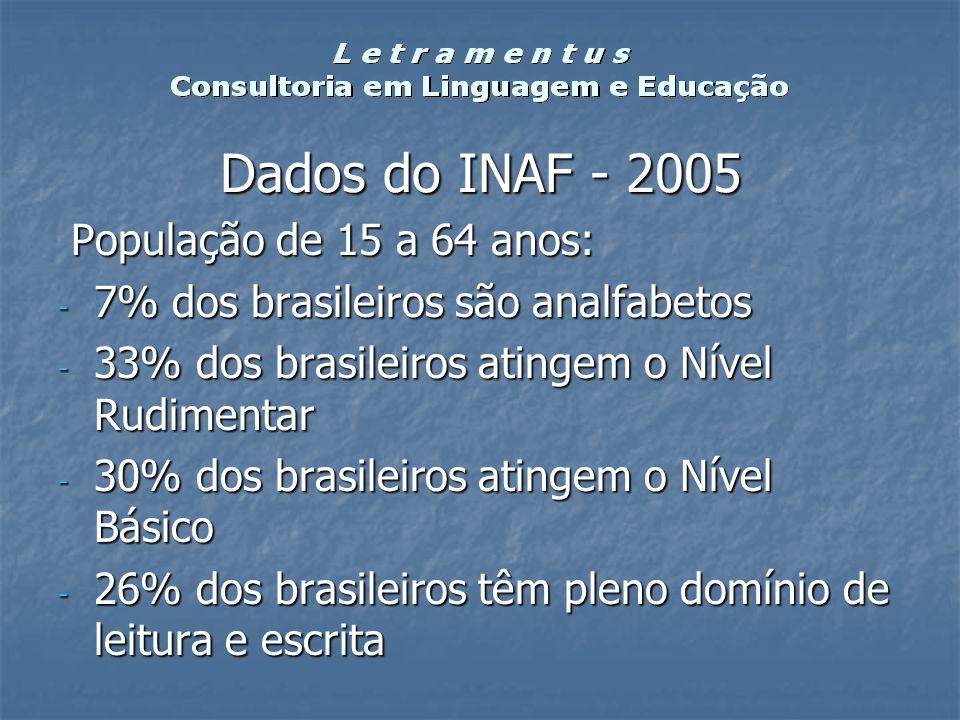 Dados do INAF - 2005 População de 15 a 64 anos: