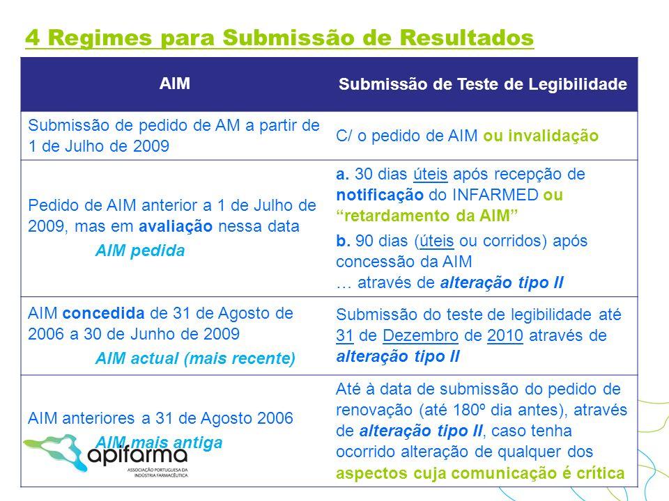 Submissão de Teste de Legibilidade