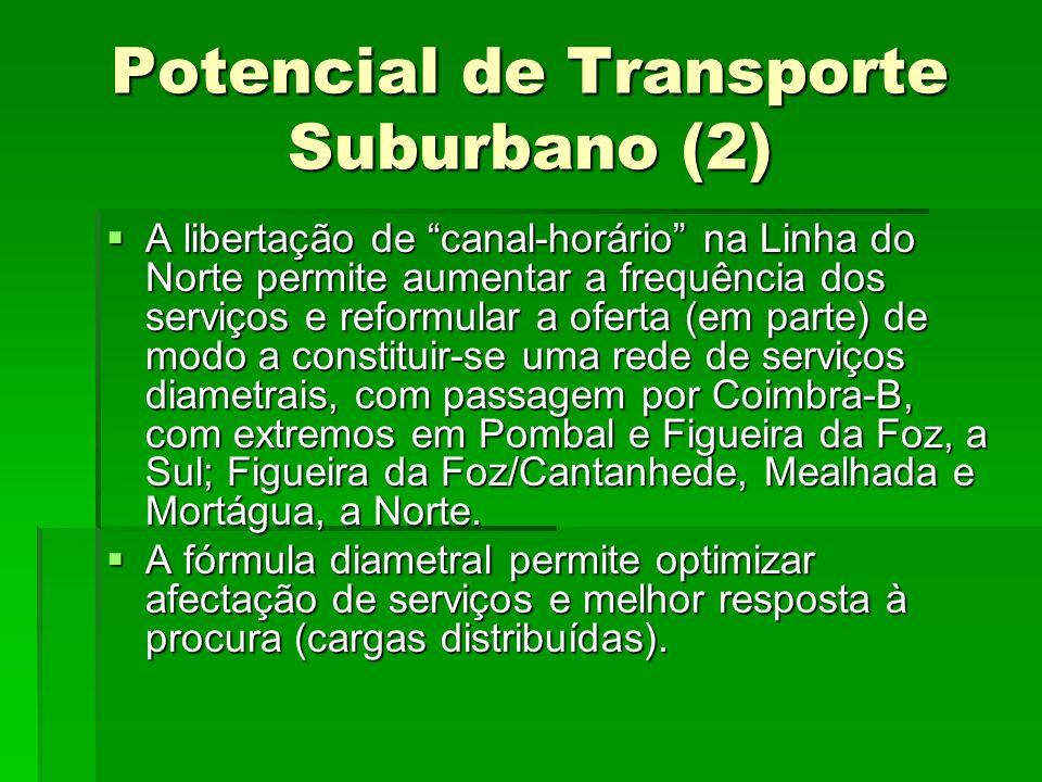 Potencial de Transporte Suburbano (2)