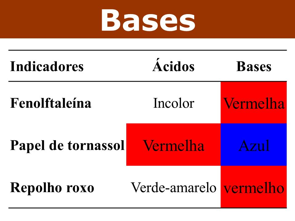 Bases Vermelha Azul vermelho Indicadores Ácidos Bases Fenolftaleína