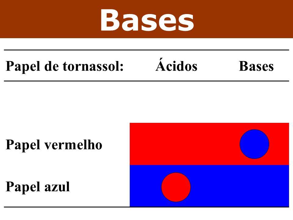 Bases Papel de tornassol: Ácidos Bases Papel vermelho Papel azul